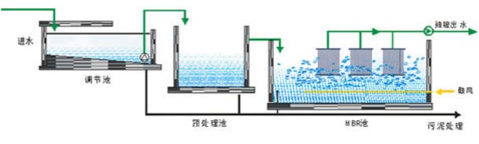 工艺处理流程.png