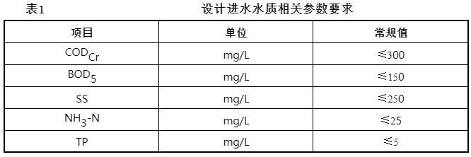 一体式MBR生活污水处理设备 表1.png
