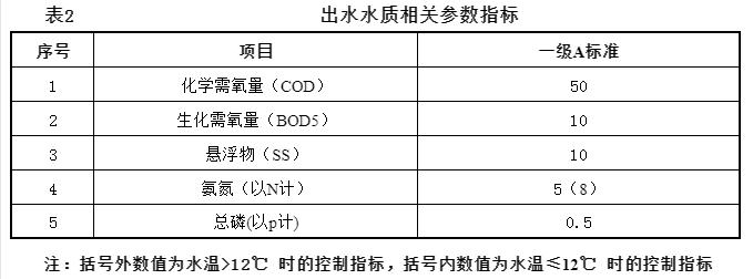 一体式MBR生活污水处理设备 表2.png